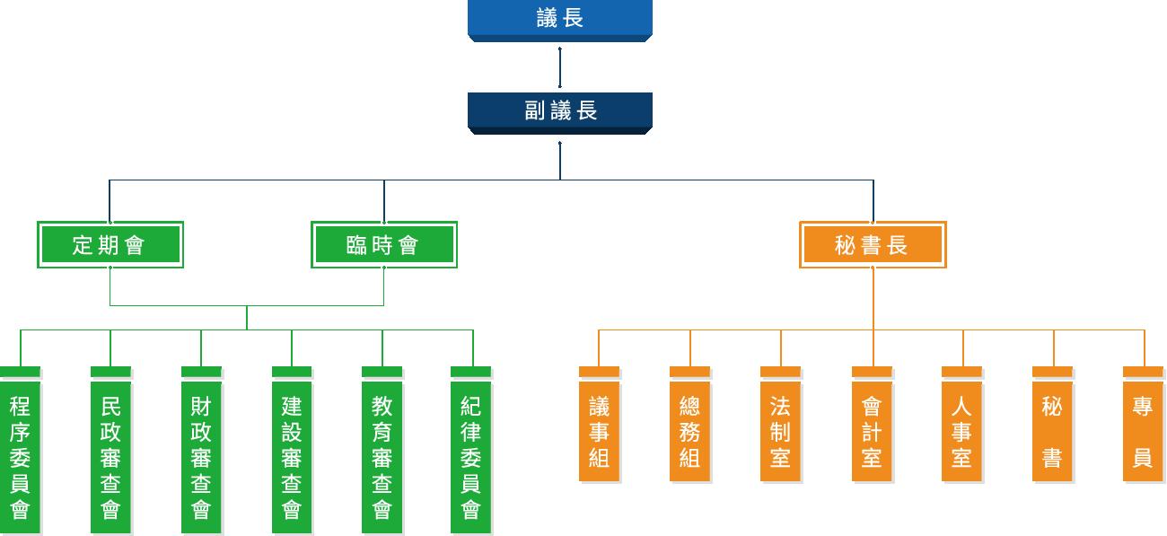 議會組織圖